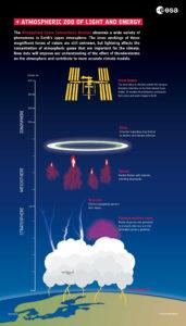 Monitor interakcí mezi atmosférou a prostorem (ASIM) je sbírka optických kamer, fotometrů a rentgenového a gama detektoru navržených k hledání elektrických výbojů vznikajících za bouřlivých povětrnostních podmínek, které sahají nad bouřky do horních vrstev atmosféry. / ESA