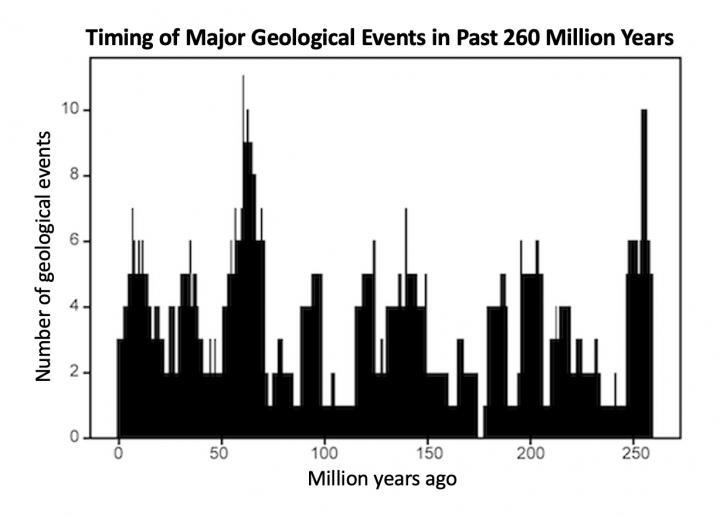 Globální geologické události jsou seskupeny do pulzů opakujících se za 27,5 miliónu roků
