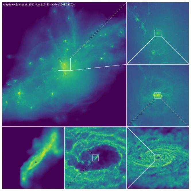 Distribuce plynu na stupnicích, přičemž hustota plynu se zvyšuje z purpurové na žlutou. Levý horní panel ukazuje velkou oblast obsahující desítky galaxií (6 milionů světelných let napříč). Následující panely se postupně přibližují do jaderné oblasti nejhmotnější galaxie a dolů do blízkosti centrální supermasivní černé díry. Shluky plynu a vlákna vypadávají z vnitřního okraje centrální dutiny a občas krmí černou díru. Zápočet: Anglés-Alcázar et al. 2021, ApJ, 917, 53